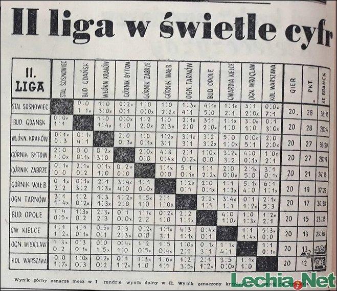 Komplet wyników w sezonie 1954
