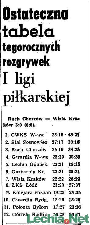 1955.11.28.Końcowa tabela I ligi