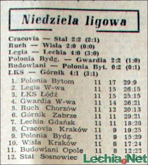 1958.06.16 Tabela na półmetku rozgrywek