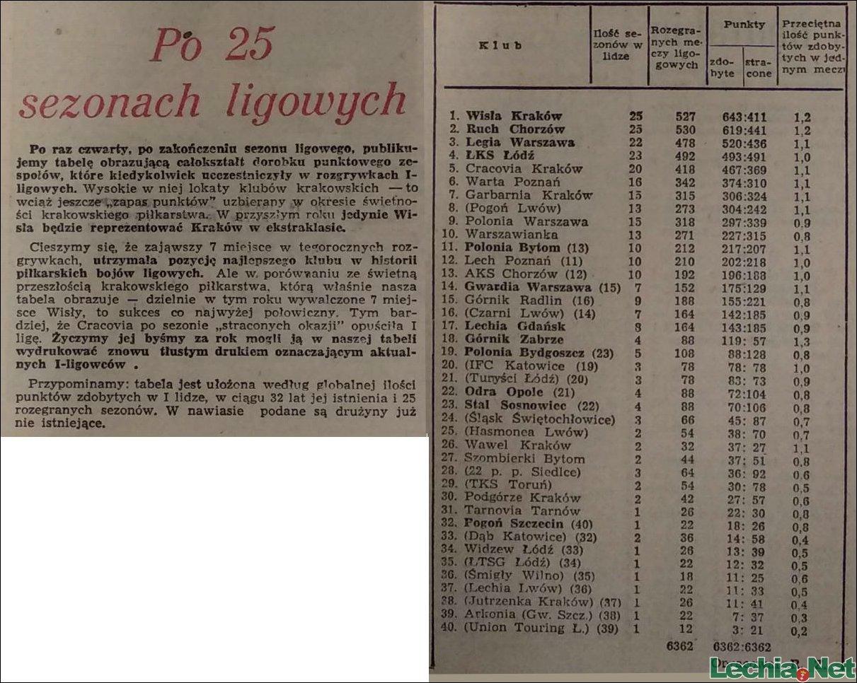 1959.12.07.Po 25 sezonach ligowych