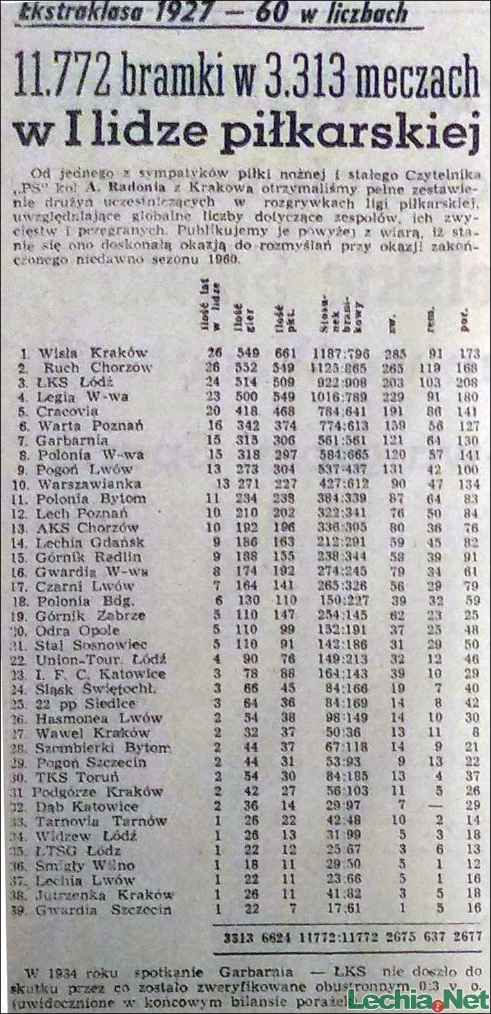 1960.11.05.Ekstraklasa 1927-1960 w liczbach